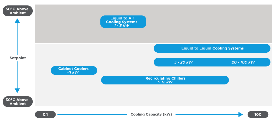 Liquid Cooling Systems   Laird Thermal Systems
