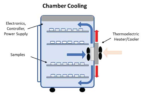 Chamber-cooling-application-integration