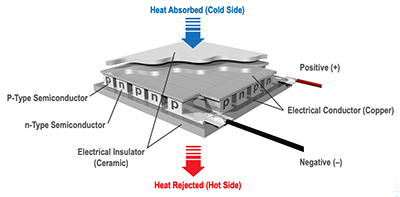 Thermoelectric-cooling-technology